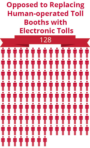 128 citizens were opposed to replacing human-operated toll booths with electronic tolls