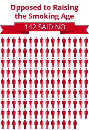 142 citizens were opposed to raising the smoking age