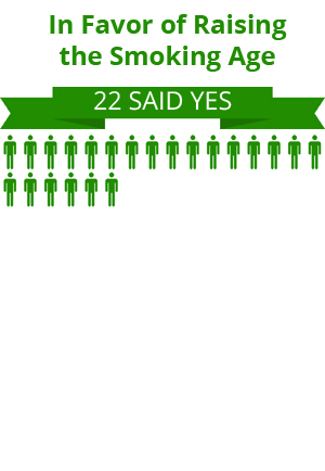 22 citizens were in favor of raising the smoking age