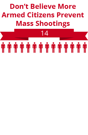36 citizens do not believe more armed citizens prevent mass shootings