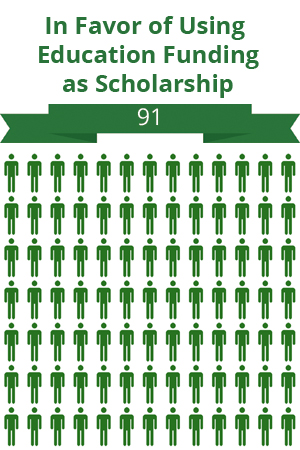 91 citizens were in favor of using education funding as scholarship