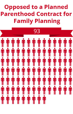 93 citizens were opposed to a Planned Parenthood contract for family planning