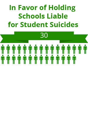 30 citizens were in favor of holding schools liable for student suicides